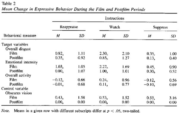 emotion-regulation-results