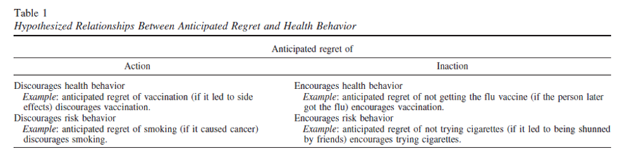 regret behavior