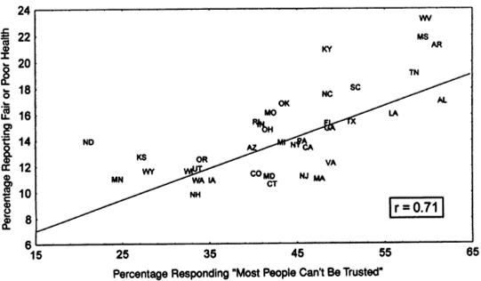social capital poor health correlation
