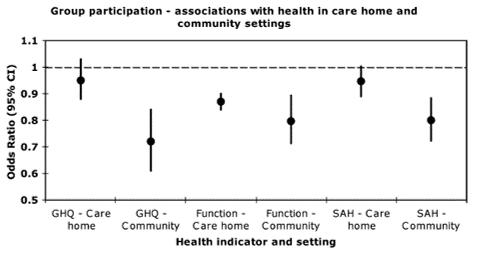 social capital health indicator eldery