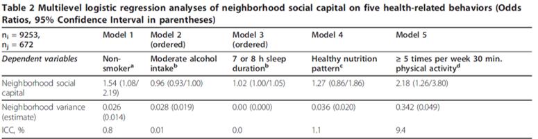 social capital health activity