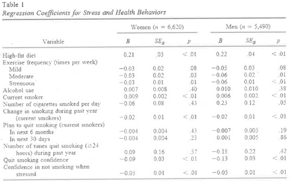 stress and behavior