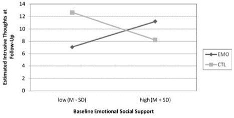 writing effect emotional support