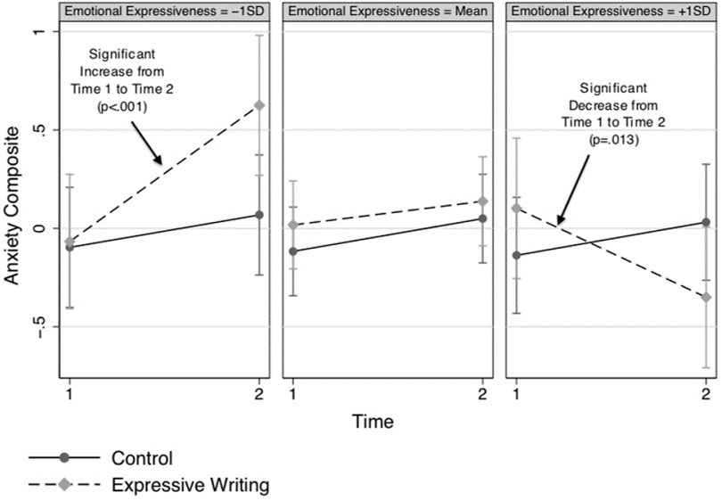 writing effect individual differences