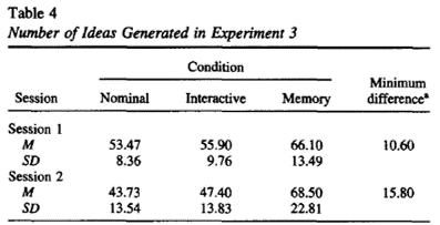 brainstorming memory