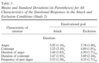 contempt anger duration