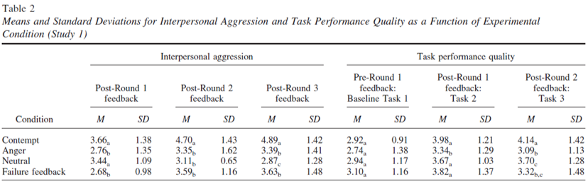contempt verbal aggression performance