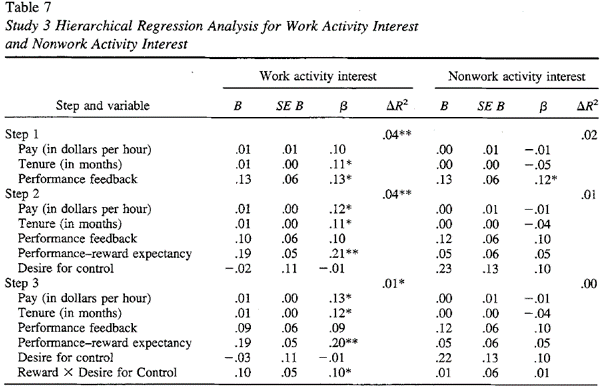 intrinsic motivation work interest