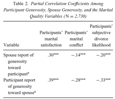 generosity marital quality