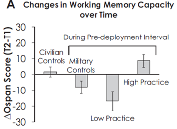 working memory capacity mindfulness military
