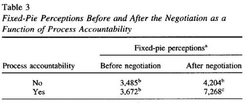 negotiation accountability