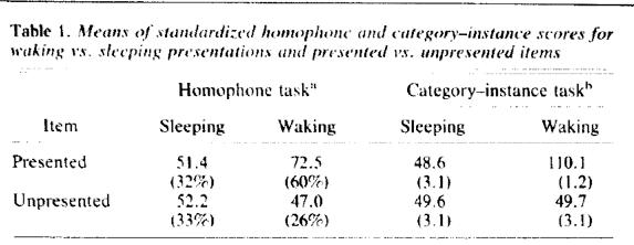 sleep learning effects