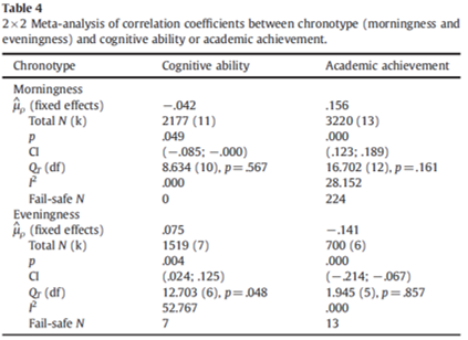 morning evening type cognitive and academic performance