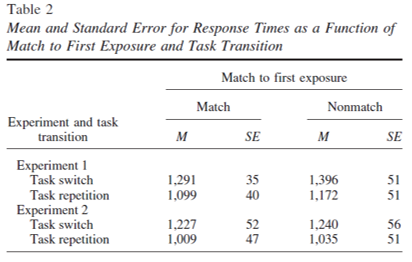 task switching match