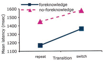 task switching foreknowledge