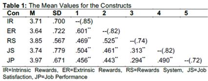 extrinsic motivation job performance positive