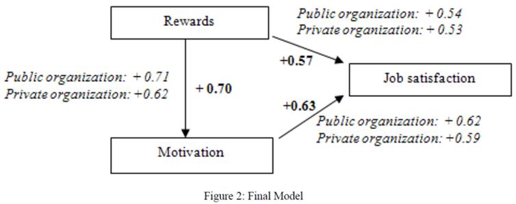 extrinsic motivation job satisfaction positive