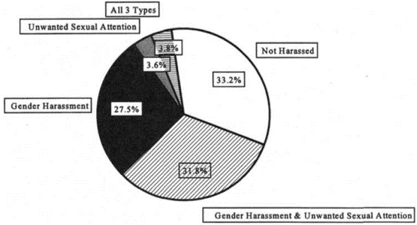 sexual harassment percentage