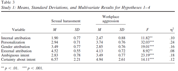 sexual harassment attribution