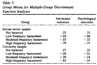 sexual harassment work outcomes psychological outcomes