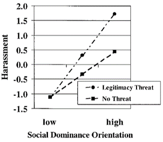 sexual harassment social dominance orientation