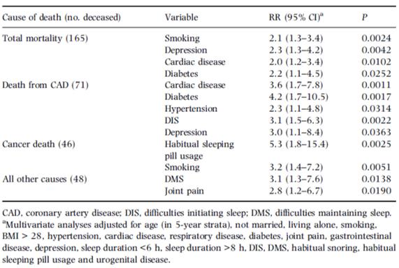 sleep disease