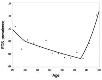 sleep duration age