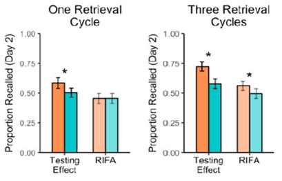 long term memory testing effect