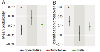 speech perception face motor performance