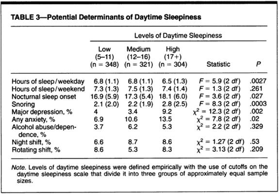 daytime sleepiness day habits