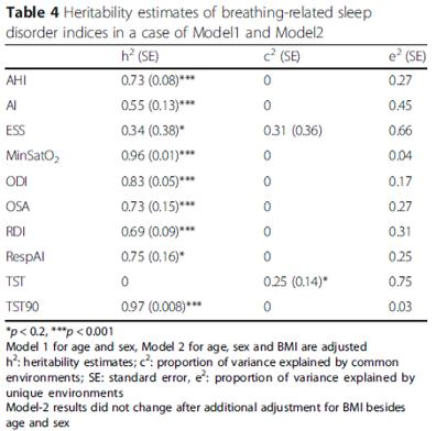 daytime sleepiness gene
