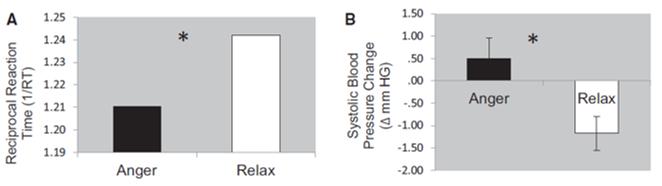emotion anger blood pressure decision making