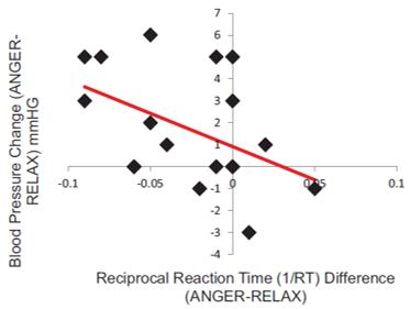 correlation behavior blood pressure