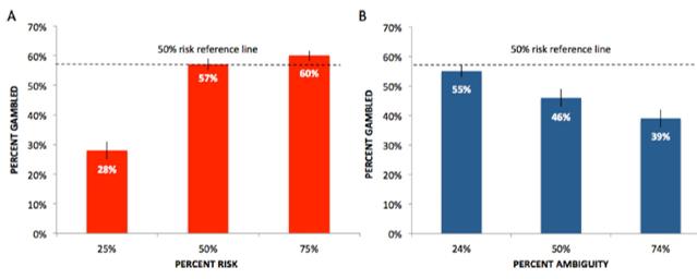 uncertainty aversive decision making result