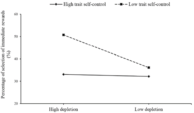 self -control depletion immediate choice