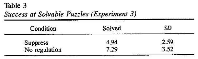 self-control puzzle