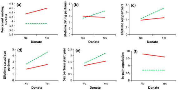 altruism psychology relationship sex partner