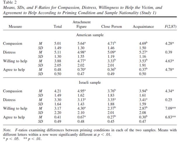 altruism psychology attachment close person