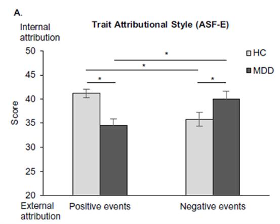 depression emotion internal attribution