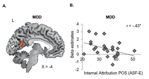 depression brain parietal internal attribution