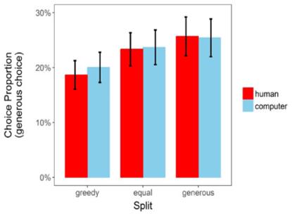 greed neuroscience reciprocity decision