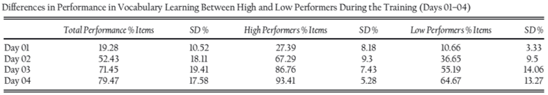 vocabulary performance