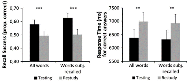 test effect performance vocabulary