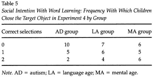 autism learning language