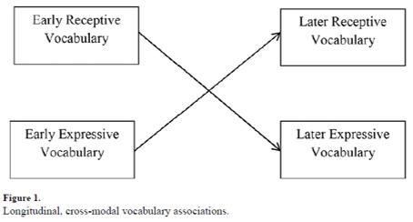 autism receptive language and expressive language