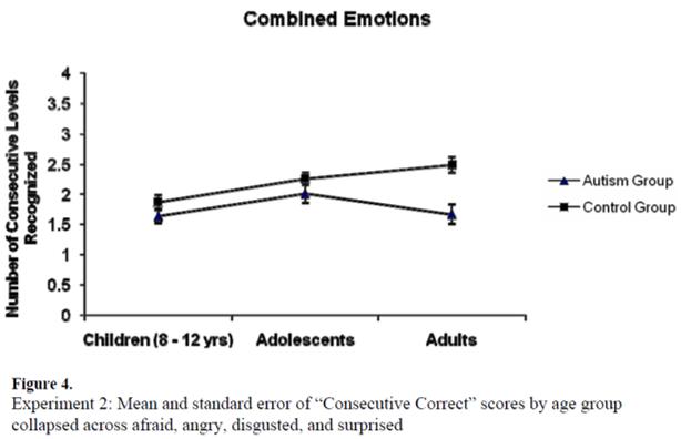 autism emotion recognition development