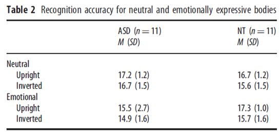 autism emotion recognition motion