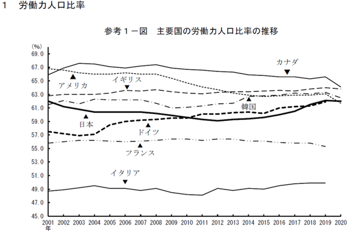 world labor rate