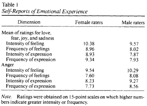 sex differences emotion