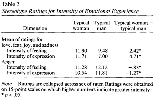sex differences in emotion